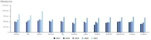 Rekordowe statystyki krajowej integracji oraz Geoportalu <br /> Statystyki odwiedzin Geoportalu (źródło: Widok.gov.pl)