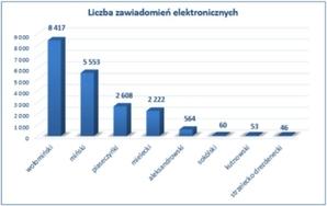 Powoli rośnie liczba powiatów odbierających zawiadomienia z KW przez ZSIN <br /> źródło: GUGiK