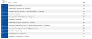 Ranking Perspektywy 2021: gdzie najlepiej kształcą geodetów i kartografów? <br /> Wyniki ogólne
