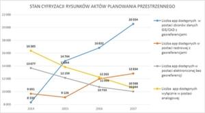 Ważny krok w kierunku cyfryzacji planów zagospodarowania przestrzennego [aktualizacja] <br /> Opracowanie MIiR na podstawie danych GUS