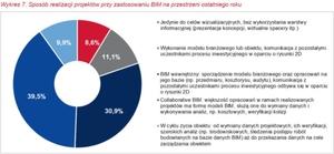 Popularność BIM wśród polskich firm rośnie powoli